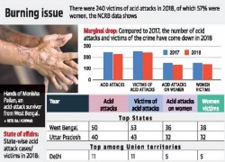 WEST BENGAL TOPS IN 2018 ACID ATTACK CASES: NCRB