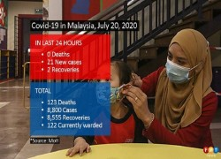 DOUBLE DIGITS CONTINUE WITH 21 NEW COVID-19 CASES