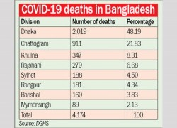 48 PERCENT COVID-19 DEATHS IN DHAKA DIVISION