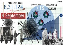 62% OF 8,31,124 ACTIVE CASES IN FIVE STATES ALONE, INDIA RECORDS 1,096 DEATHS IN 24 HOURS