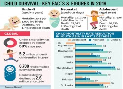 BANGLADESH'S UNDER-FIVE MORTALITY RATE DROPS 79% IN 30 YEARS