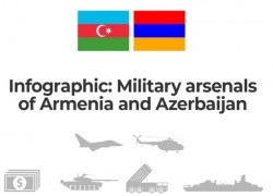 Infographic: Military arsenals of Armenia and Azerbaijan