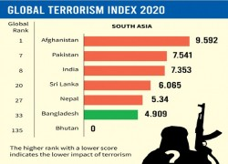 Bangladesh improves on terrorism risk
