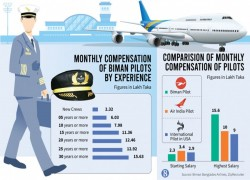 Paradox: Bangladesh's national flag carrier not on top, but salaries are