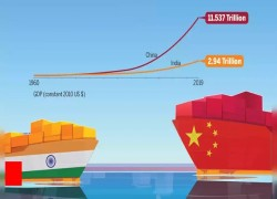 India, China and the proverbial 13-year gap that's widening
