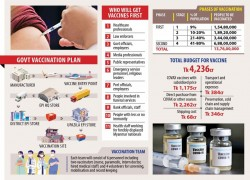 OXFORD VACCINE FROM SERUM, INDIA: GOVT'S COST NOT OVER $5 A SHOT