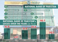 Bangladeshi borrowers of National Bank of Pakistan don't want to return money