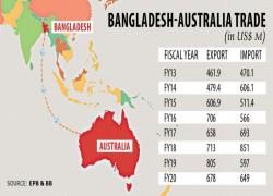 Australia to lift air cargo ban on Bangladesh