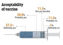 Survey finds Bhutanese highly receptive to Covid-19 vaccine