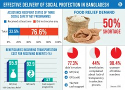 77% of new poor didn't receive pandemic relief